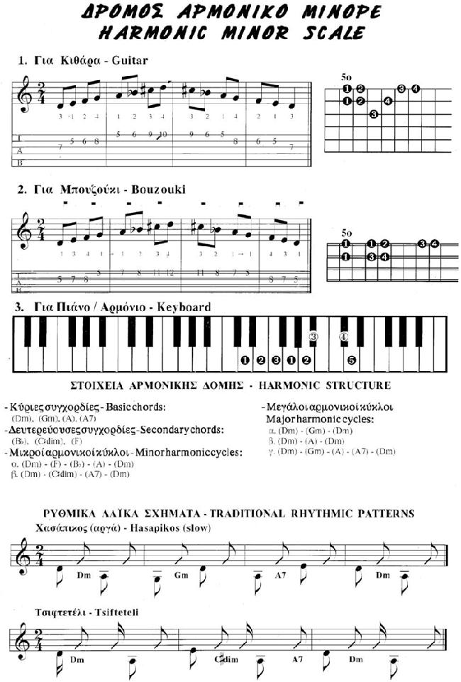 20 dromos armoniko minore